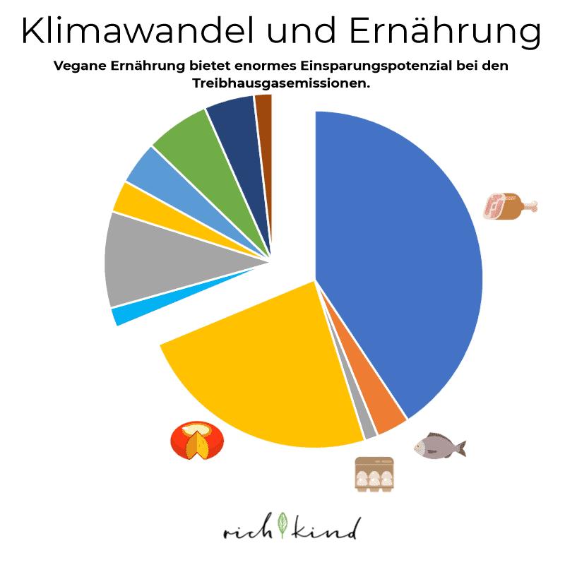 Klimawandel und vegane Ernährung Diagramm