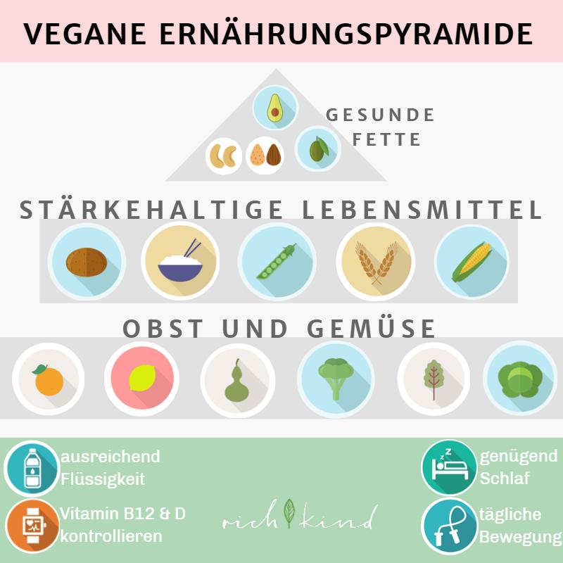 Die vegane Ernährungspyramide zeigt auf einem Blick alle wichtigen Lebensmittelgruppen so wird der Körper mit allen Nährstoffen versorgt.